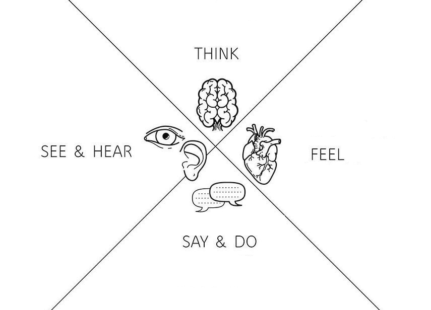 Feed your mind: how to build up an experience? - www.morethanmayo.com/experience-design-opbouw-beleving | image: empathy map, image source: thebrandmanual.com