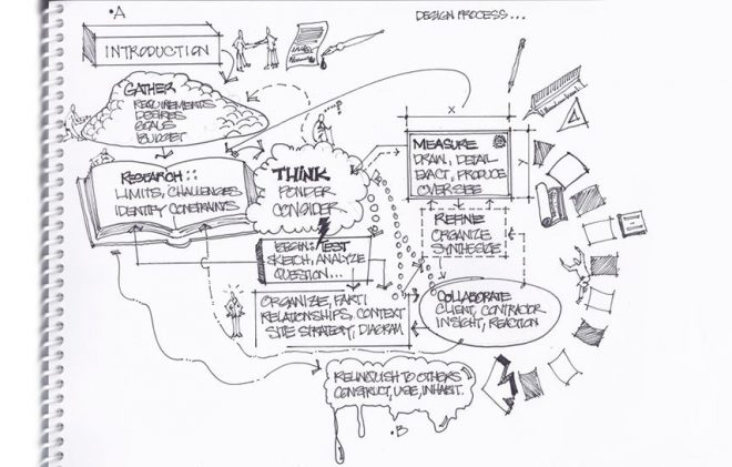 Experience Design; het belang van het concept - https://www.morethanmayo.com/experience-design-belang-concept | image: design process, source: thinkarchitect.wordpress.com