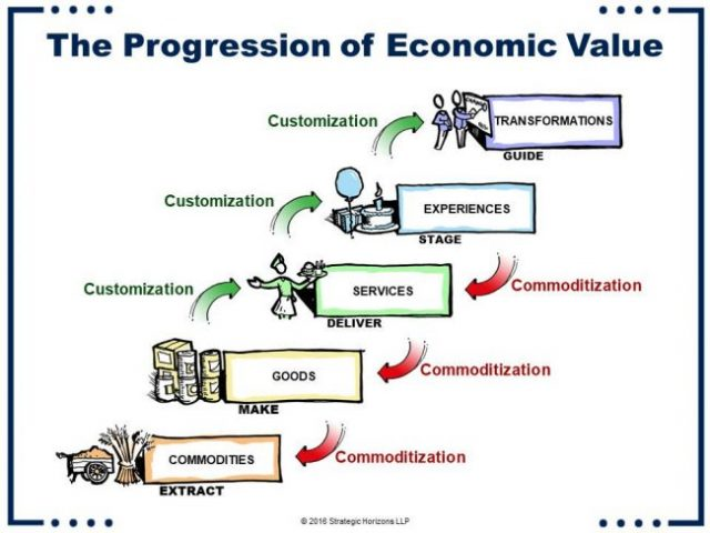 Hoe cruciaal is beleving voor je merk? - www.morethanmayo.com/beleving-voor-merk-cruciaal | image: Progression of economic value, source: futuristgerd.com